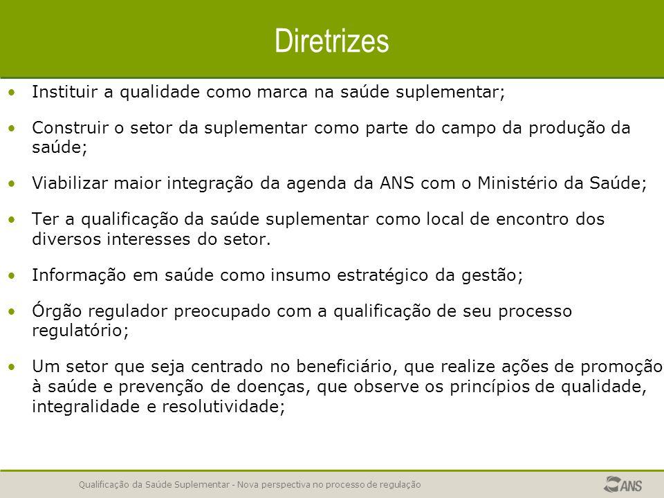 Qualificação da Saúde Suplementar - Nova perspectiva no processo de regulação Diretrizes Instituir a qualidade como marca na saúde suplementar; Constr