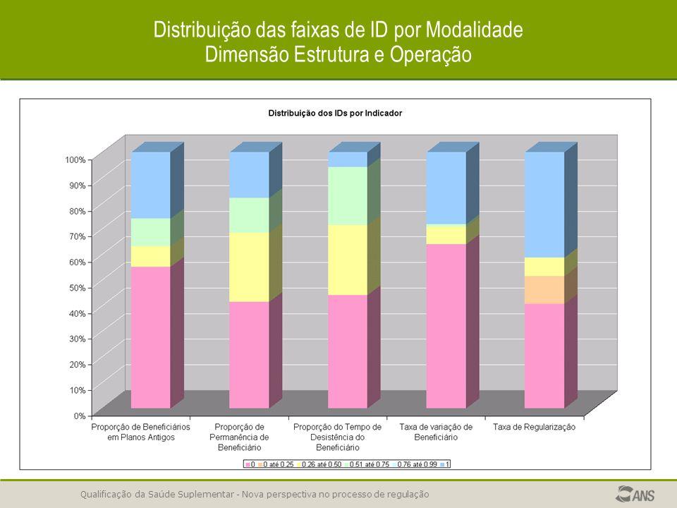Qualificação da Saúde Suplementar - Nova perspectiva no processo de regulação Distribuição das faixas de ID por Modalidade Dimensão Estrutura e Operaç