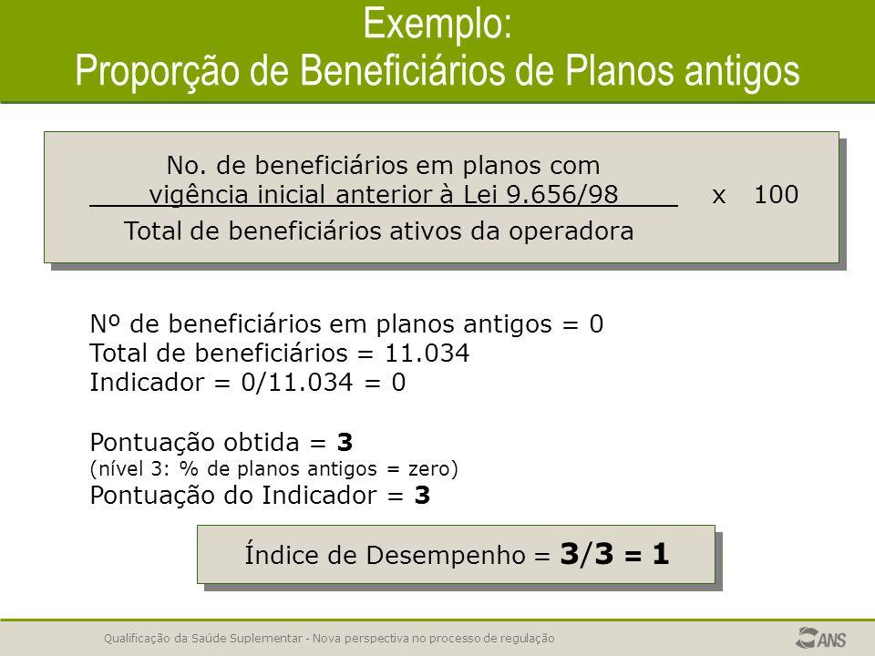 Qualificação da Saúde Suplementar - Nova perspectiva no processo de regulação Exemplo: Proporção de Beneficiários de Planos antigos Nº de beneficiários em planos antigos = 0 Total de beneficiários = 11.034 Indicador = 0/11.034 = 0 No.