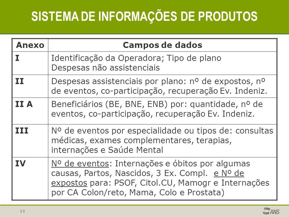 11 SISTEMA DE INFORMAÇÕES DE PRODUTOS AnexoCampos de dados IIdentificação da Operadora; Tipo de plano Despesas não assistenciais IIDespesas assistenci
