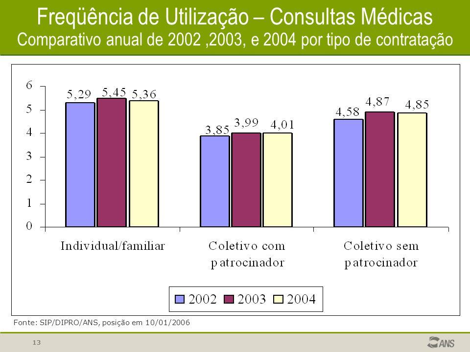 13 Freqüência de Utilização – Consultas Médicas Comparativo anual de 2002,2003, e 2004 por tipo de contratação Fonte: SIP/DIPRO/ANS, posição em 10/01/