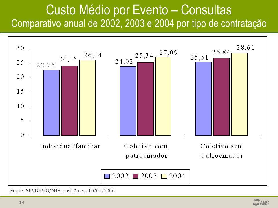 14 Custo Médio por Evento – Consultas Comparativo anual de 2002, 2003 e 2004 por tipo de contratação Fonte: SIP/DIPRO/ANS, posição em 10/01/2006