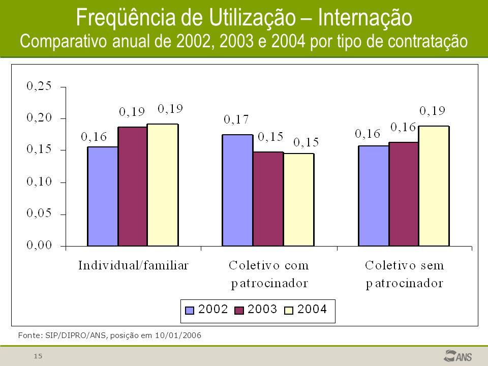 15 Freqüência de Utilização – Internação Comparativo anual de 2002, 2003 e 2004 por tipo de contratação Fonte: SIP/DIPRO/ANS, posição em 10/01/2006
