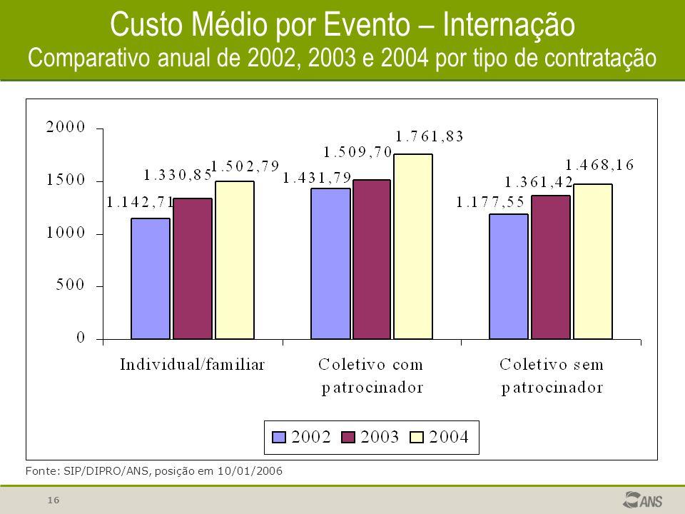 16 Custo Médio por Evento – Internação Comparativo anual de 2002, 2003 e 2004 por tipo de contratação Fonte: SIP/DIPRO/ANS, posição em 10/01/2006