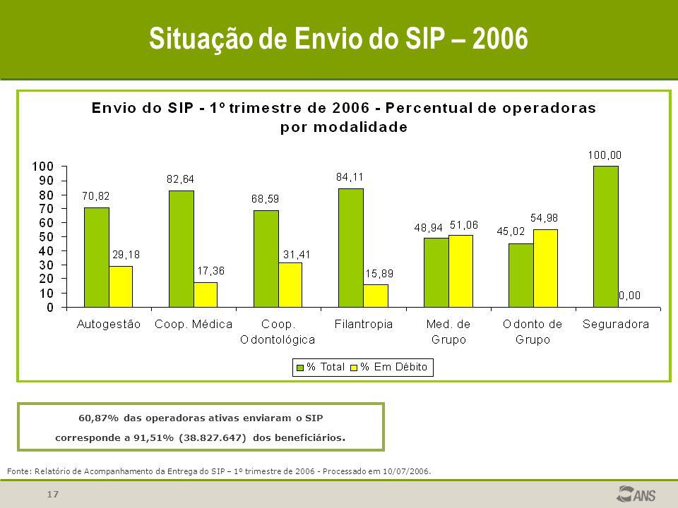 17 SIP Sistema de Informações de Produtos SIP Situação de Envio do SIP – 2006 Fonte: Relatório de Acompanhamento da Entrega do SIP - 4º trimestre de 2