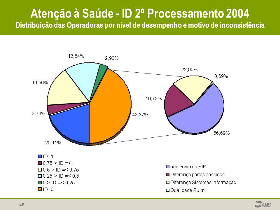 29 Atenção à Saúde - ID 2º Processamento 2004 Distribuição das Operadoras por nível de desempenho e motivo de inconsistência 56,69% 19,72% 22,90% 0,69