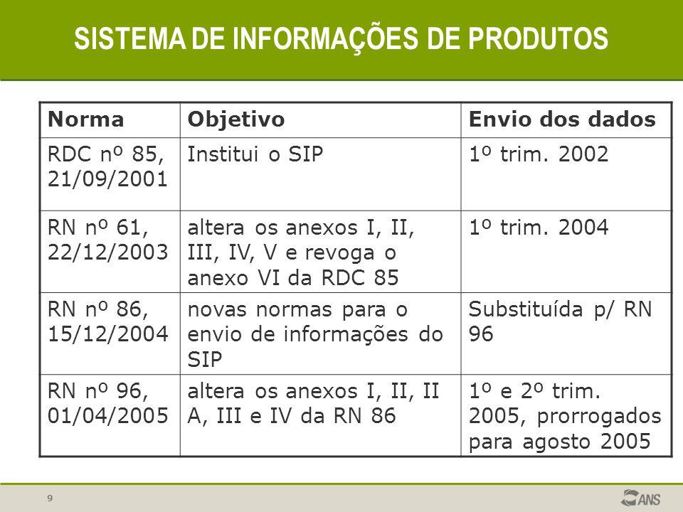 9 SISTEMA DE INFORMAÇÕES DE PRODUTOS NormaObjetivoEnvio dos dados RDC nº 85, 21/09/2001 Institui o SIP1º trim. 2002 RN nº 61, 22/12/2003 altera os ane