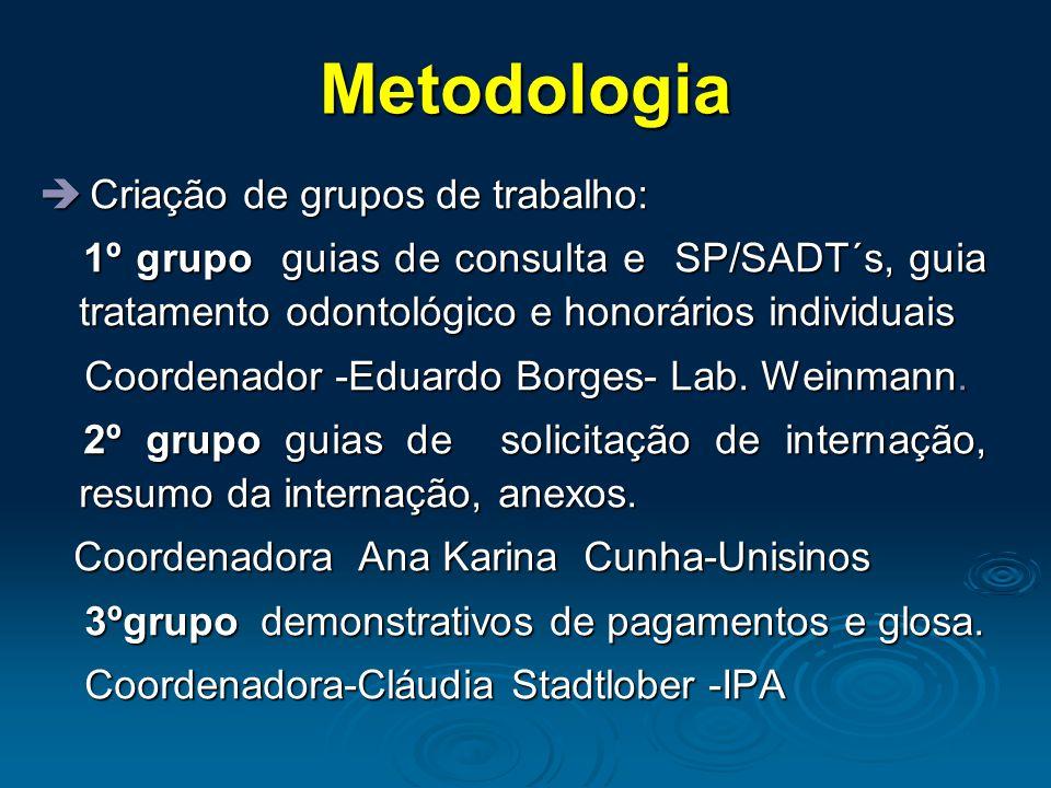 Metodologia  Criação de grupos de trabalho: 1º grupo guias de consulta e SP/SADT´s, guia tratamento odontológico e honorários individuais 1º grupo gu