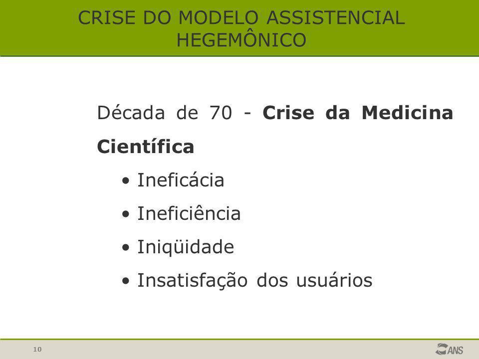 10 CRISE DO MODELO ASSISTENCIAL HEGEMÔNICO Década de 70 - Crise da Medicina Científica Ineficácia Ineficiência Iniqüidade Insatisfação dos usuários
