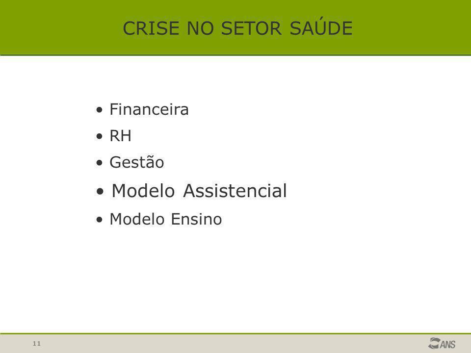 11 CRISE NO SETOR SAÚDE Financeira RH Gestão Modelo Assistencial Modelo Ensino