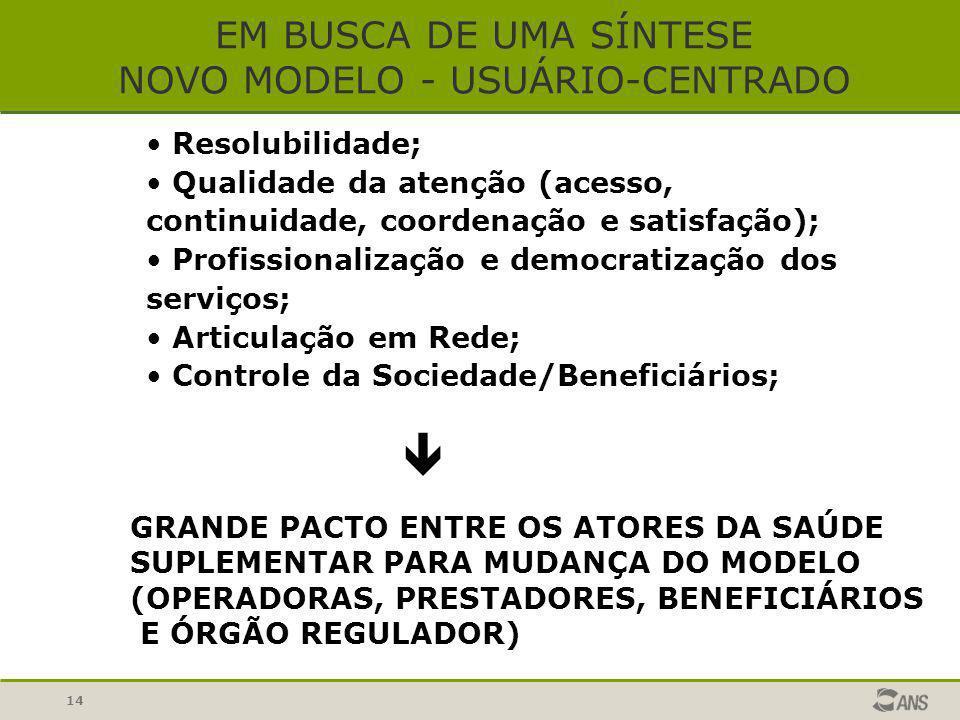14 EM BUSCA DE UMA SÍNTESE NOVO MODELO - USUÁRIO-CENTRADO Resolubilidade; Qualidade da atenção (acesso, continuidade, coordenação e satisfação); Profi