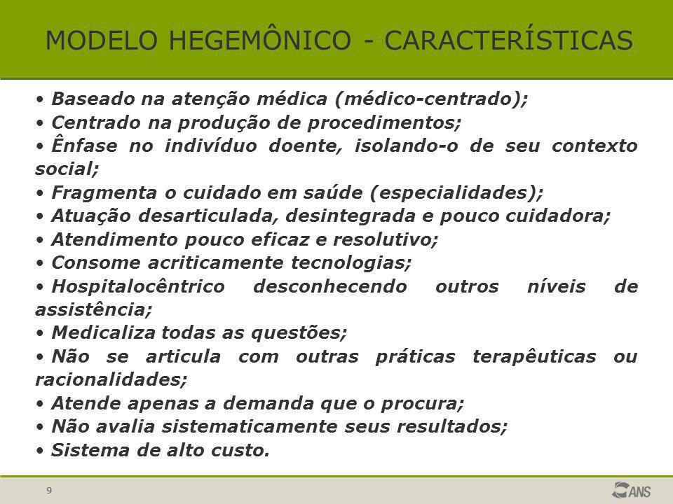 9 MODELO HEGEMÔNICO - CARACTERÍSTICAS Baseado na atenção médica (médico-centrado); Centrado na produção de procedimentos; Ênfase no indivíduo doente,