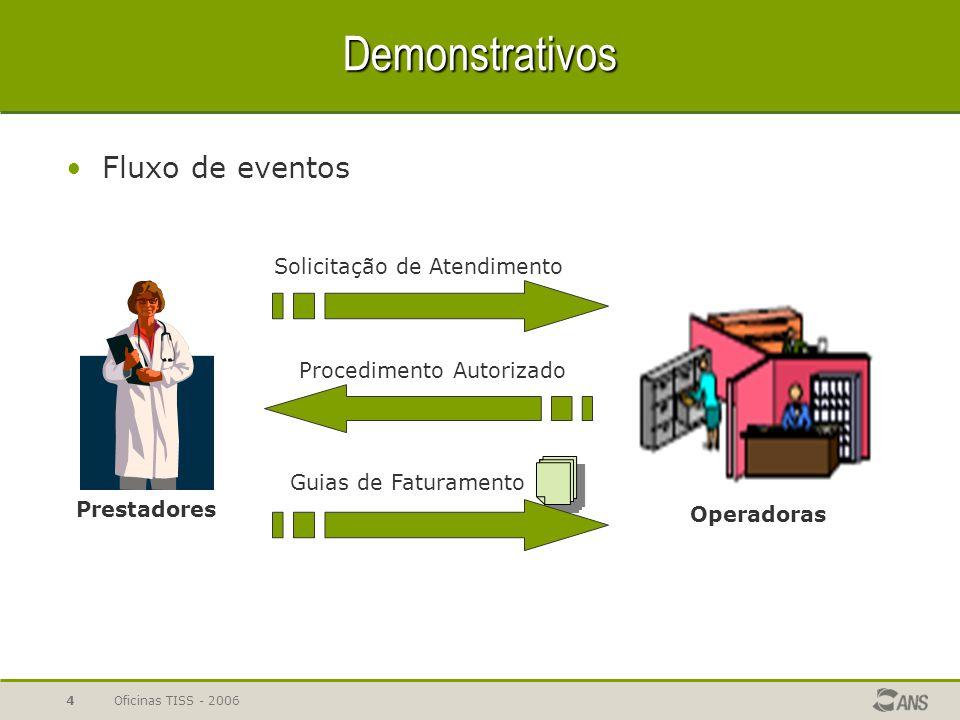 Oficinas TISS - 20064 Demonstrativos Fluxo de eventos Prestadores Operadoras Guias de Faturamento Solicitação de Atendimento Procedimento Autorizado