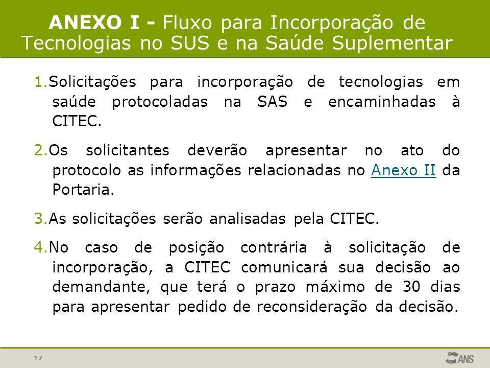 17 ANEXO I - Fluxo para Incorporação de Tecnologias no SUS e na Saúde Suplementar 1.Solicitações para incorporação de tecnologias em saúde protocolada