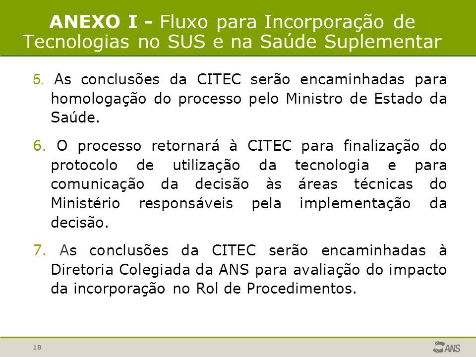 18 ANEXO I - Fluxo para Incorporação de Tecnologias no SUS e na Saúde Suplementar 5. As conclusões da CITEC serão encaminhadas para homologação do pro