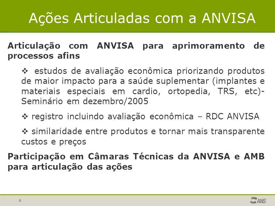 6 Ações Articuladas com a ANVISA Articulação com ANVISA para aprimoramento de processos afins  estudos de avaliação econômica priorizando produtos de