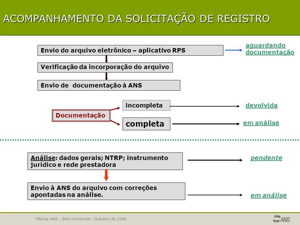 Oficina ANS - Belo Horizonte - Outubro de 2006 SOLICITAÇÃO DE REGISTRO DE PRODUTO 1ª ETAPA – Registro Eletrônico 2ª ETAPA – Documentação IMPORTANTE – Prazos Acompanhamento da Solicitação de Registro Acompanhamento da Solicitação de Registro Solicitação de Registro desnecessária Solicitação de Registro necessária Cancelamento da Solicitação de Registro