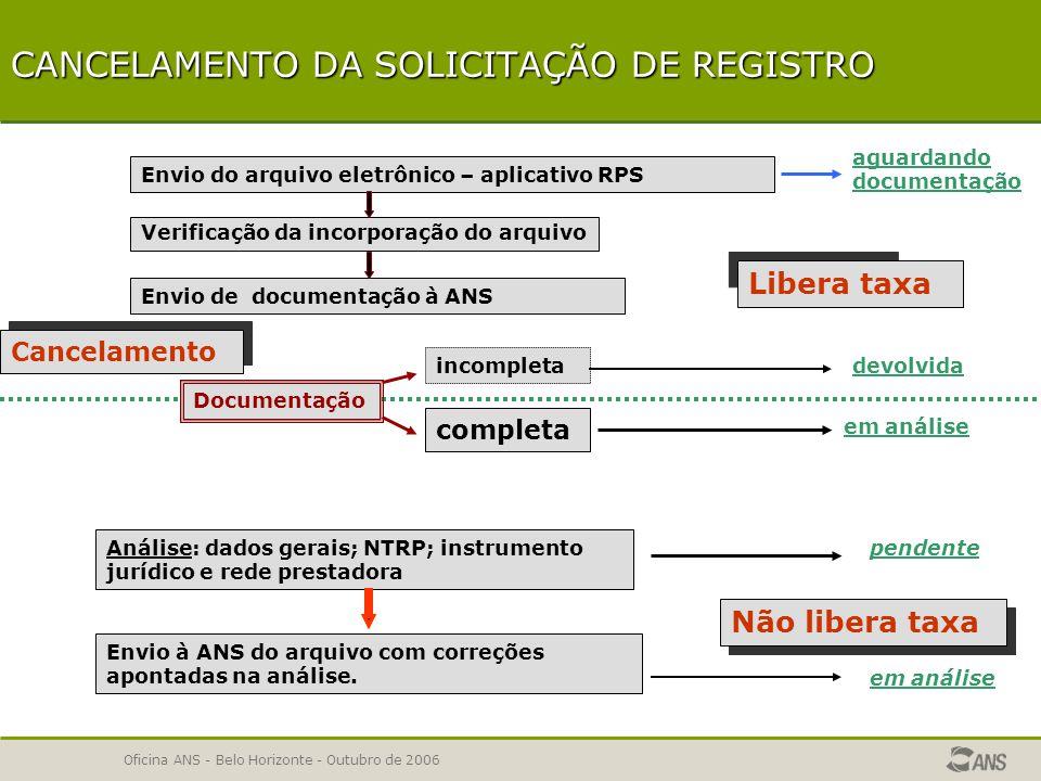 Oficina ANS - Belo Horizonte - Outubro de 2006 SOLICITAÇÃO DE REGISTRO DE PRODUTOS 1ª ETAPA – Registro Eletrônico 2ª ETAPA – Documentação IMPORTANTE – Prazos Acompanhamento da Solicitação de Registro Solicitação de Registro desnecessária Solicitação de Registro necessária Cancelamento da Solicitação de Registro Cancelamento da Solicitação de Registro
