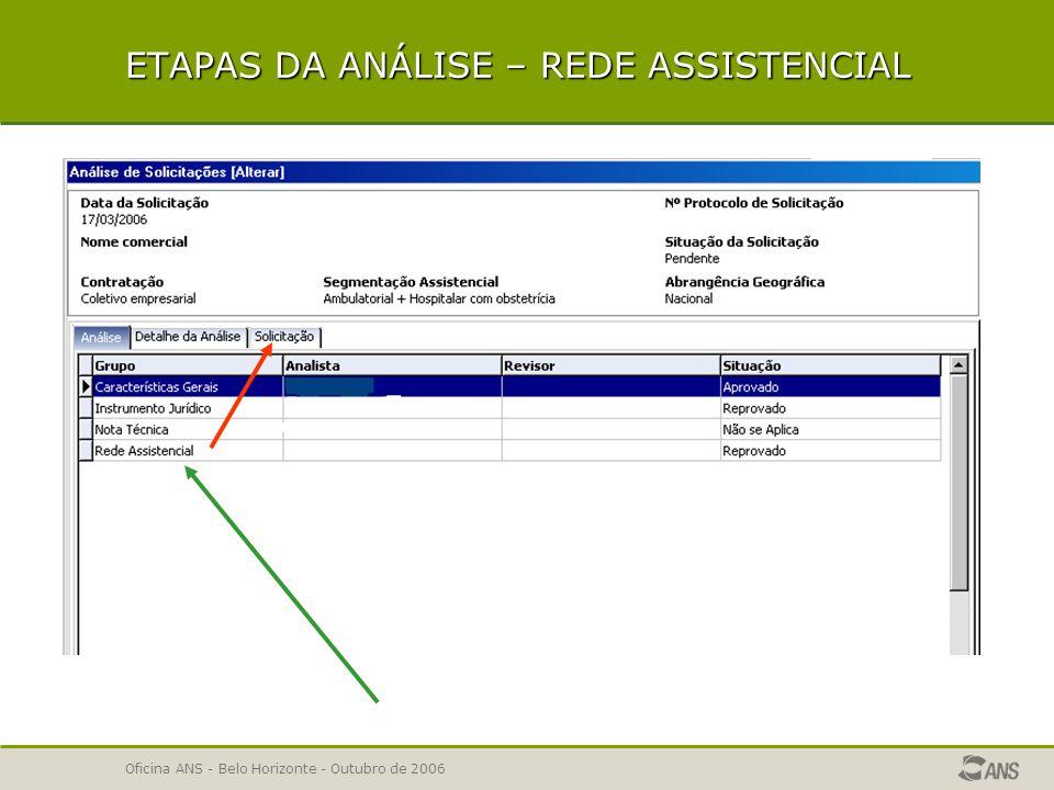 Oficina ANS - Belo Horizonte - Outubro de 2006 REDE ASSISTENCIAL