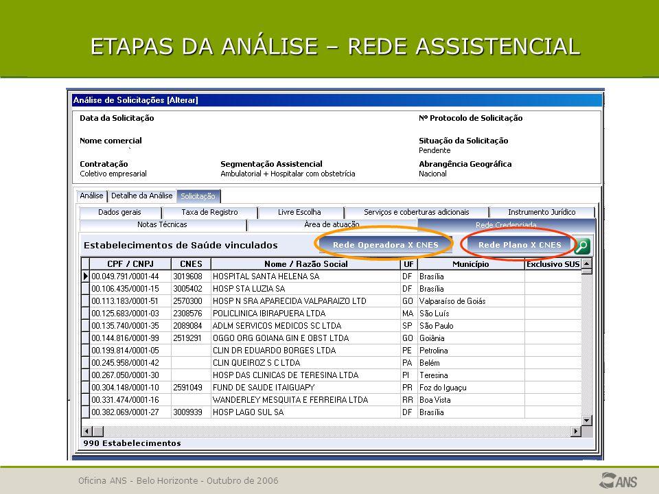 Oficina ANS - Belo Horizonte - Outubro de 2006 ETAPAS DA ANÁLISE – REDE ASSISTENCIAL