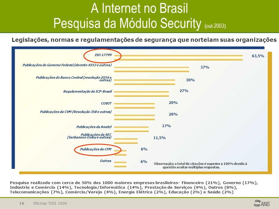 Oficinas TISS 200616 A Internet no Brasil Pesquisa da Módulo Security (out-2003) Publicações do Governo Federal (decreto 4553 e outros) Publicações do