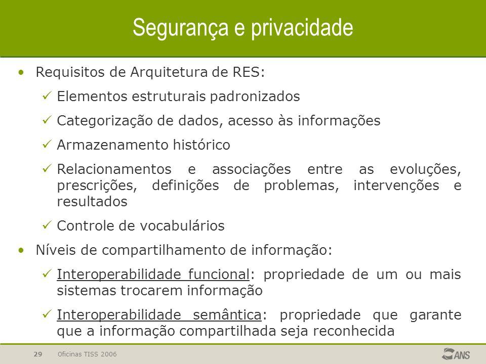 Oficinas TISS 200629 Segurança e privacidade Requisitos de Arquitetura de RES: Elementos estruturais padronizados Categorização de dados, acesso às in