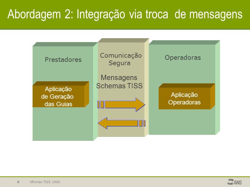 Oficinas TISS 20068 Abordagem 2: Integração via troca de mensagens Aplicação de Geração das Guias Mensagens Schemas TISS Prestadores Operadoras Comuni
