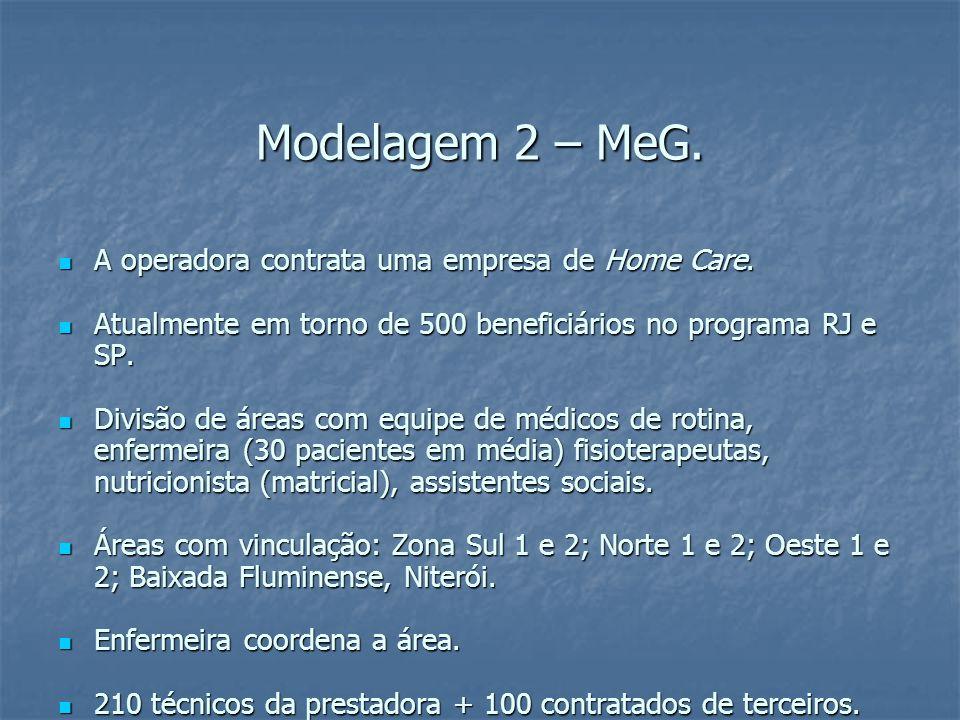 Modelagem 2 – MeG. A operadora contrata uma empresa de Home Care.
