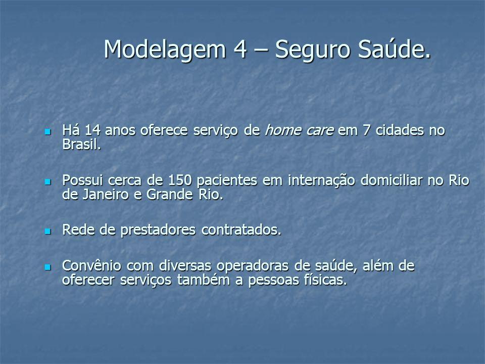 Modelagem 4 – Seguro Saúde. Há 14 anos oferece serviço de home care em 7 cidades no Brasil.