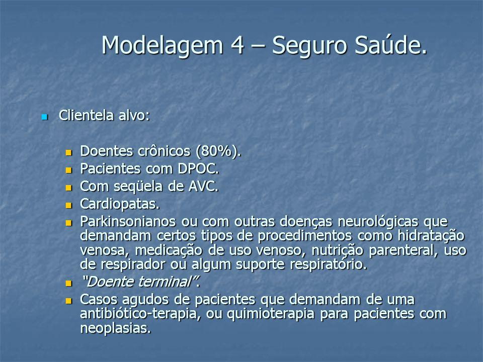 Modelagem 4 – Seguro Saúde. Clientela alvo: Clientela alvo: Doentes crônicos (80%).