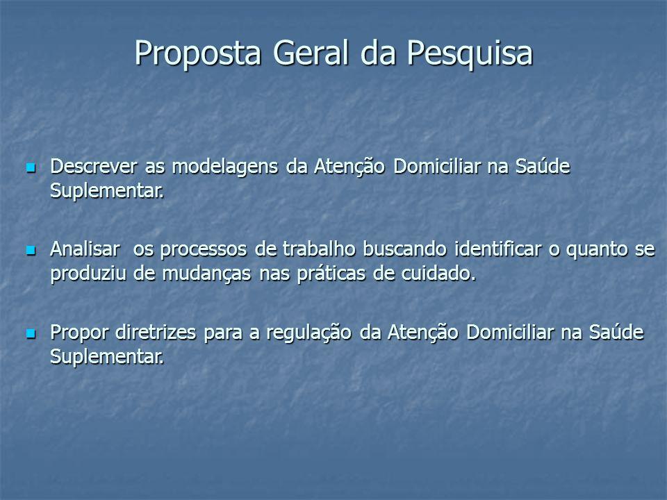 Proposta Geral da Pesquisa Descrever as modelagens da Atenção Domiciliar na Saúde Suplementar.