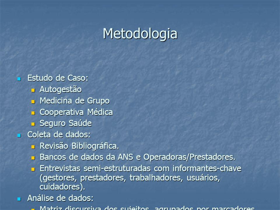 Metodologia Estudo de Caso: Estudo de Caso: Autogestão Autogestão Medicina de Grupo Medicina de Grupo Cooperativa Médica Cooperativa Médica Seguro Saúde Seguro Saúde Coleta de dados: Coleta de dados: Revisão Bibliográfica.