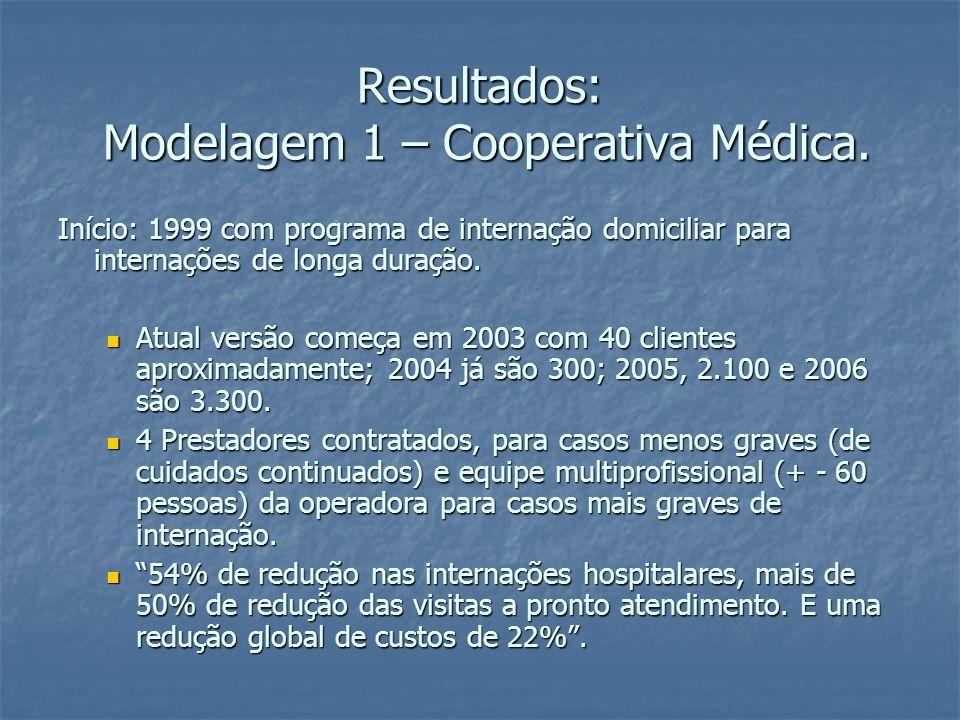 Resultados: Modelagem 1 – Cooperativa Médica.