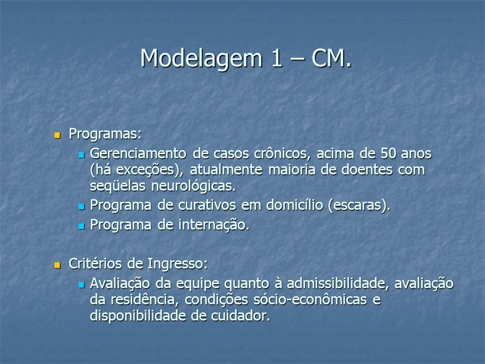 Modelagem 1 – CM. Modelagem 1 – CM.
