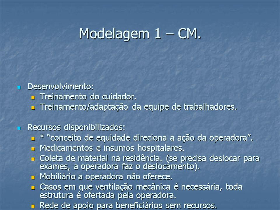 Modelagem 1 – CM. Desenvolvimento: Desenvolvimento: Treinamento do cuidador.