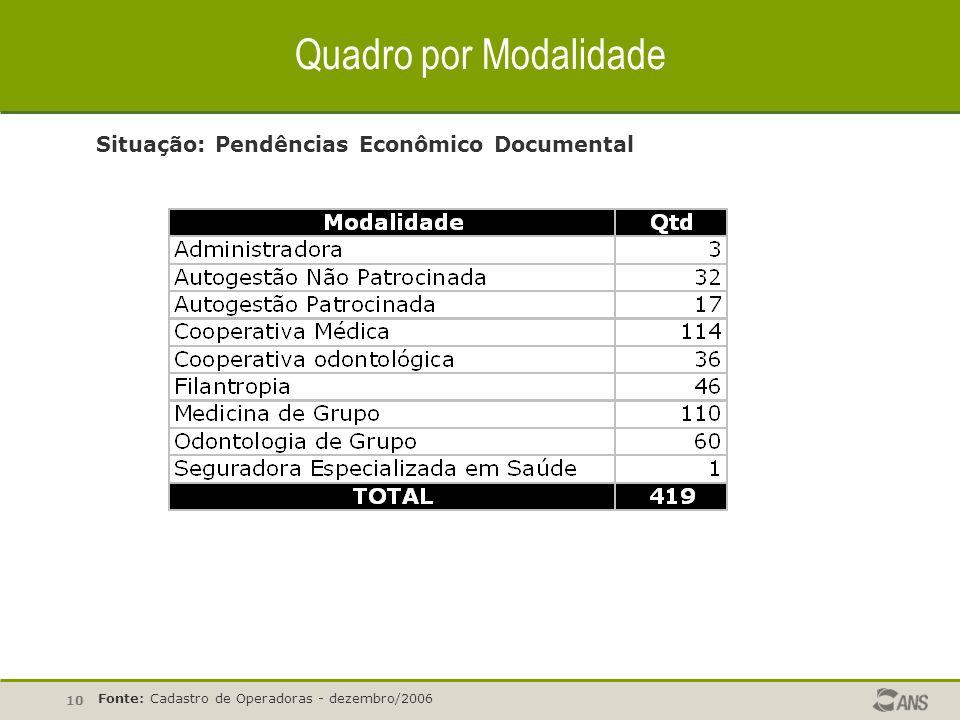 10 Quadro por Modalidade Situação: Pendências Econômico Documental Fonte: Cadastro de Operadoras - dezembro/2006