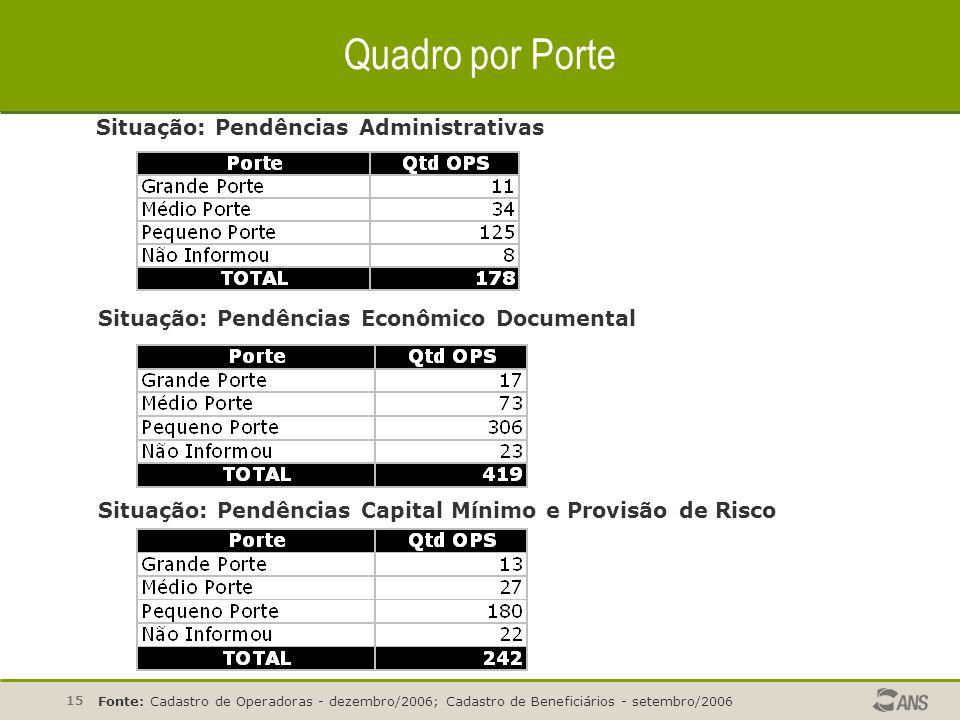 15 Quadro por Porte Situação: Pendências Administrativas Fonte: Cadastro de Operadoras - dezembro/2006; Cadastro de Beneficiários - setembro/2006 Situ