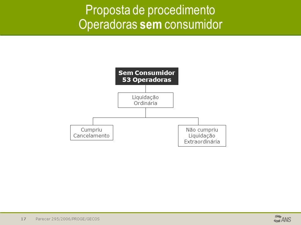 Parecer 295/2006/PROGE/GECOS17 Proposta de procedimento Operadoras sem consumidor Sem Consumidor 53 Operadoras Liquidação Ordinária Cumpriu Cancelamen