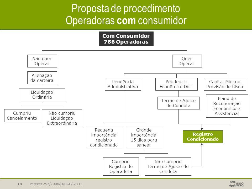 Parecer 295/2006/PROGE/GECOS18 Proposta de procedimento Operadoras com consumidor Com Consumidor 786 Operadoras Não quer Operar Quer Operar Pendência