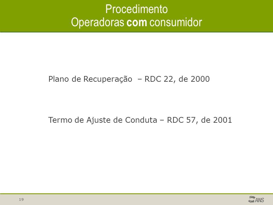 19 Procedimento Operadoras com consumidor Termo de Ajuste de Conduta – RDC 57, de 2001 Plano de Recuperação – RDC 22, de 2000