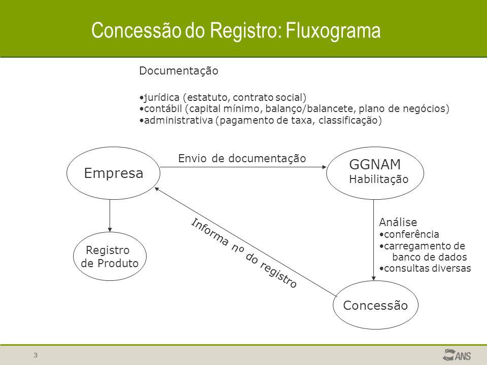 3 Concessão do Registro: Fluxograma Empresa GGNAM Habilitação Documentação jurídica (estatuto, contrato social) contábil (capital mínimo, balanço/bala