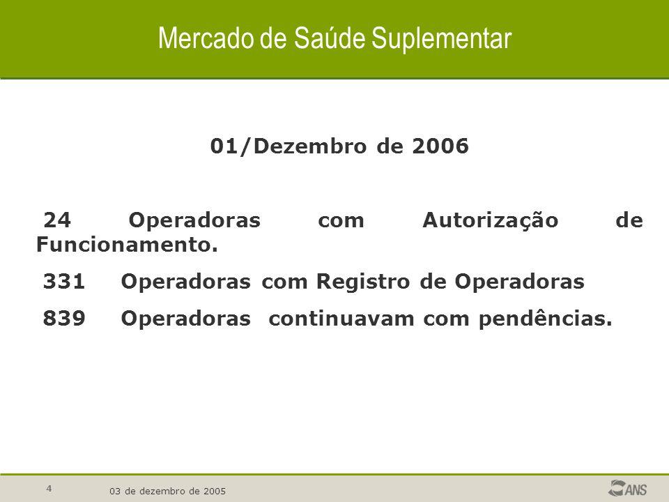 4 Mercado de Saúde Suplementar 03 de dezembro de 2005 01/Dezembro de 2006 24 Operadoras com Autorização de Funcionamento. 331 Operadoras com Registro