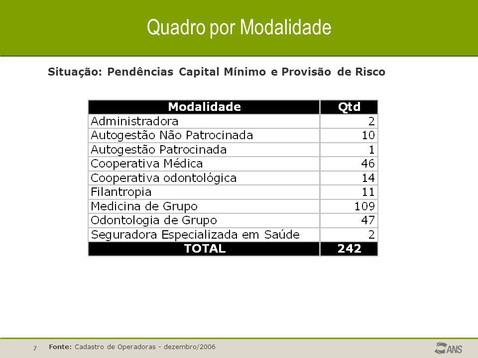 7 Quadro por Modalidade Situação: Pendências Capital Mínimo e Provisão de Risco Fonte: Cadastro de Operadoras - dezembro/2006