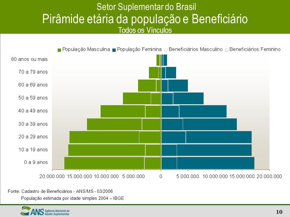 11 Setor de Saúde Suplementar – Brasil Beneficiários por segmentação do plano Todos os vínculos Fonte: Sistema de Informações de Beneficiários - ANS/MS - 03/2006