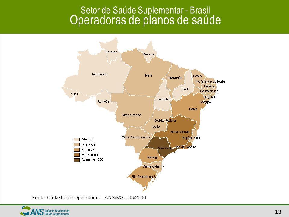 14 Setor de Saúde Suplementar - Brasil Beneficiários por Modalidade da Operadora Fontes: Sistema de Informações de Beneficiários – ANS/MS – 03/2006 e Cadastro de Operadoras – ANS/MS – 03/02/2006