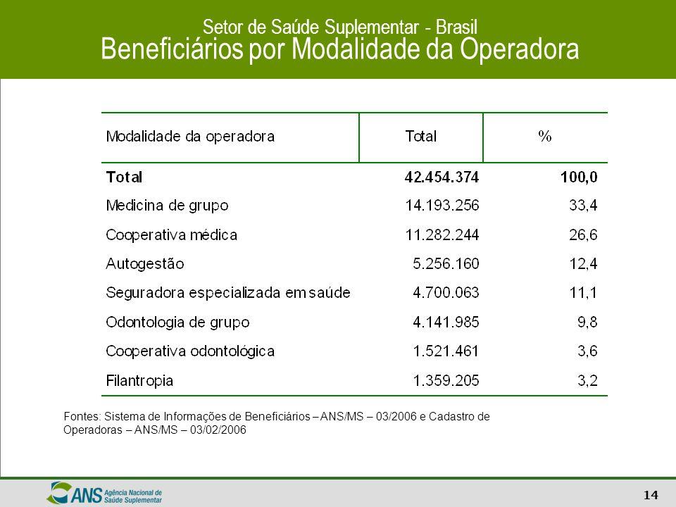 15 Setor de Saúde Suplementar – Brasil Curva ABC da distribuição de beneficiários entre as operadoras Todos os vínculos Fontes: Sistema de Informações de Beneficiários - ANS/MS - 03/2006 e Cadastro de Operadoras/ANS/MS - 03/2006