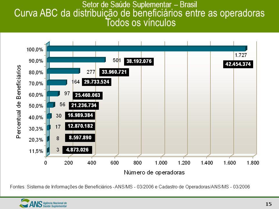 16 Setor de Saúde Suplementar - Brasil Receita de contraprestações das Operadoras em 2005 Fonte: Diops/FIP - 21/03/2006