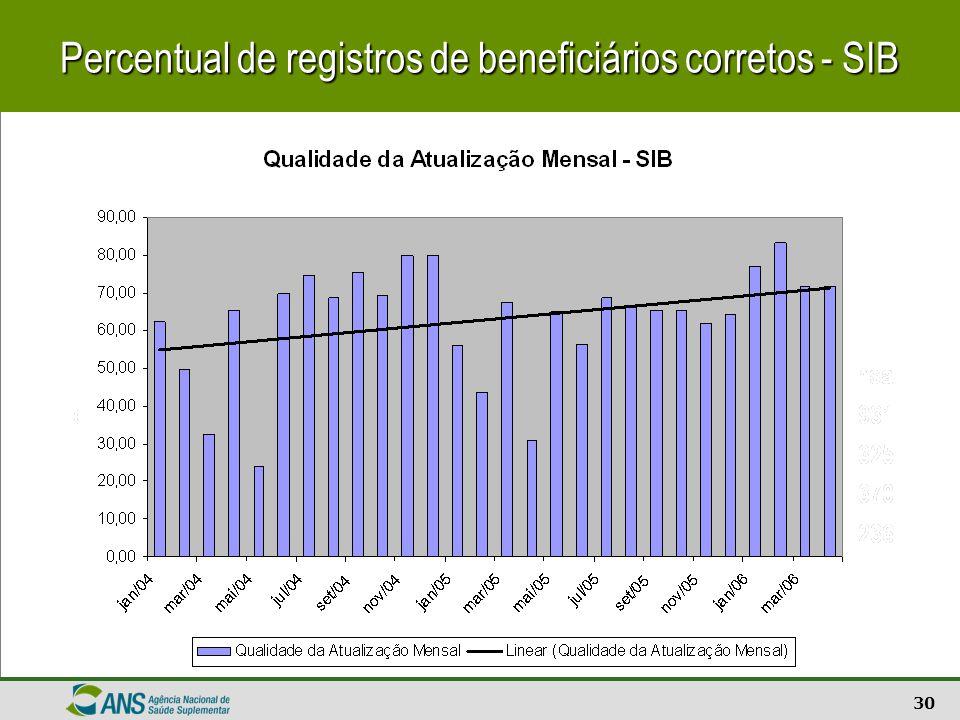 31 Atualização cadastral de beneficiários - SIB