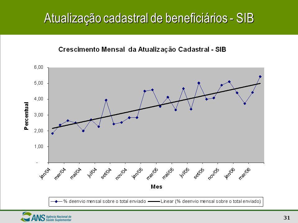 32 Percentual de registros de beneficiários corretos - SIB