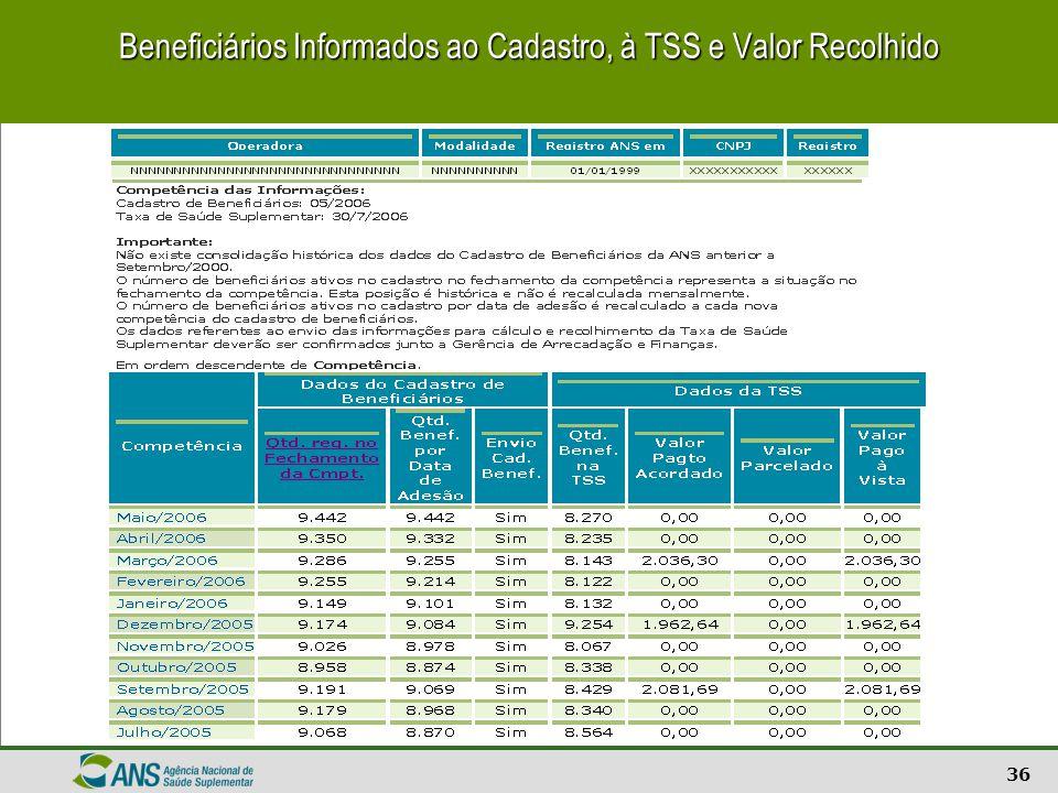 37 Divergência entre as quantidades de beneficiários informadas no SIB e na TPS